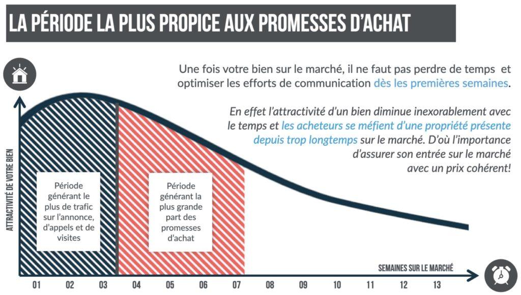 performance dans le temps d'une annonce immobilière. Calexia votre agence à Aix-en-Provence